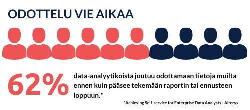 62 prosenttia data-analyytikoista joutuu odottamaan dataa